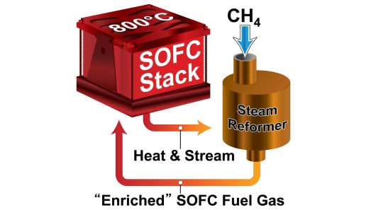 The highly efficient, small-scale SOFC system developed at PNNL features PNNL-developed mi...